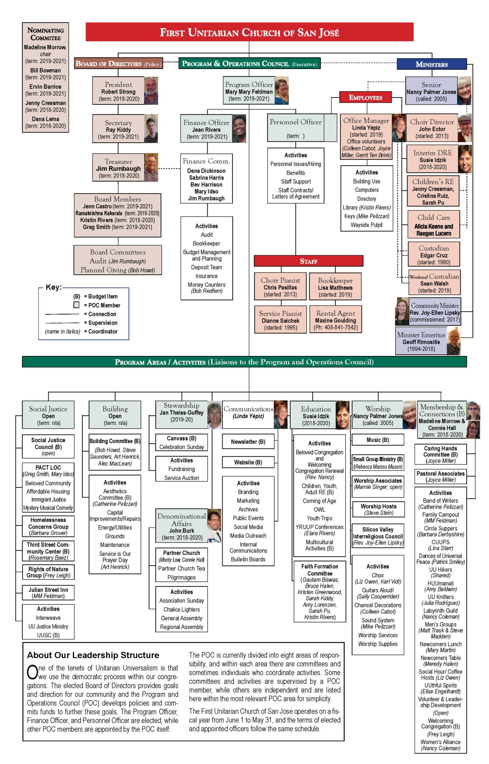 FUCSJ Org Chart 2019